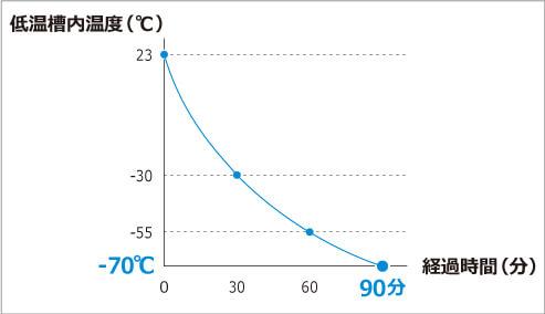 超低温領域での試験にも、費用も手間もかかりません